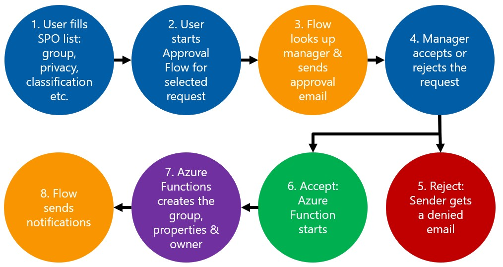 A demo approval workflow